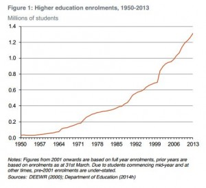 HE enrolments 1950-2013